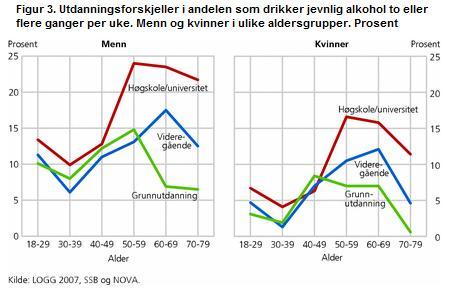 utdanning alkohol